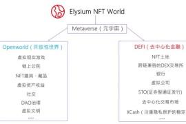 Elysium NFT World与Love and peace社区达成战略合作